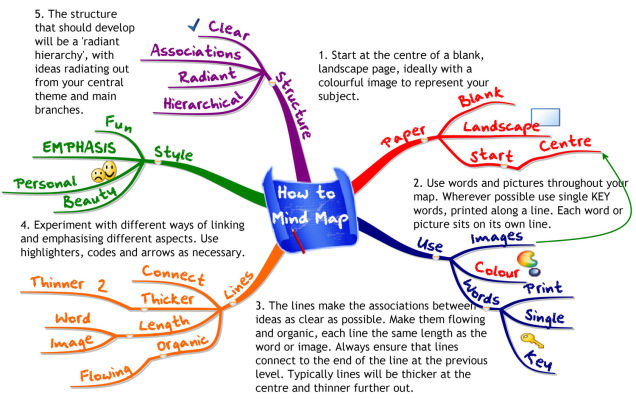 comment faire une mind map